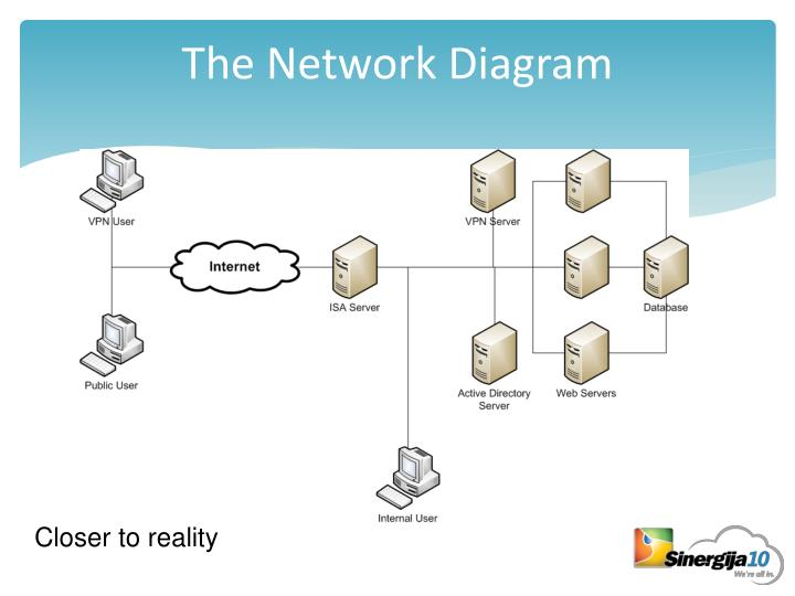 The Network Diagram