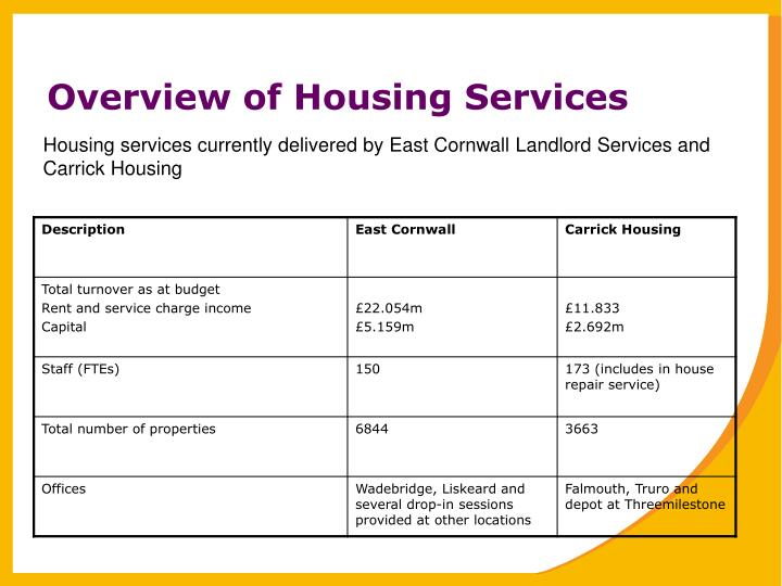 Overview of Housing Services