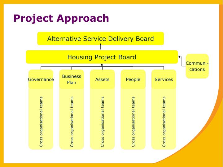 Alternative Service Delivery Board