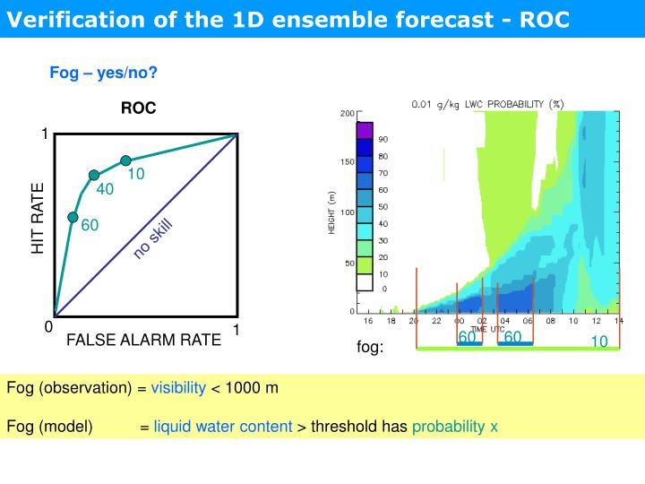 Verification of the 1D ensemble forecast - ROC