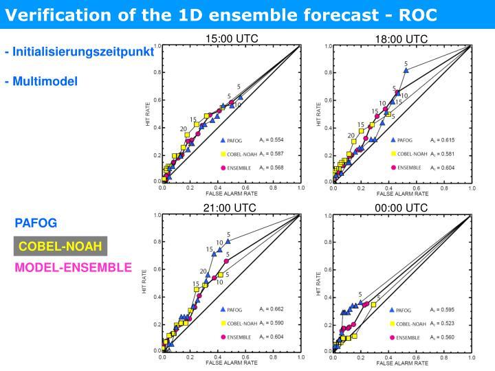 Verification of the 1D ensemble forecast - ROC