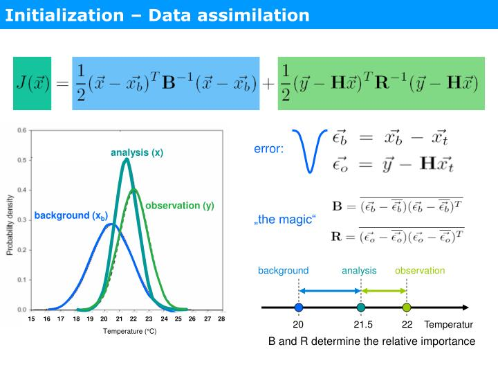 Initialization – Data assimilation