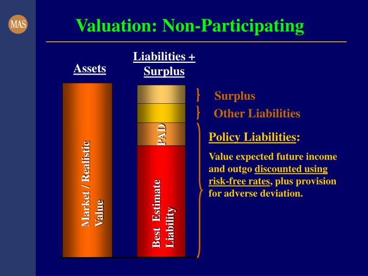 Valuation: Non-Participating