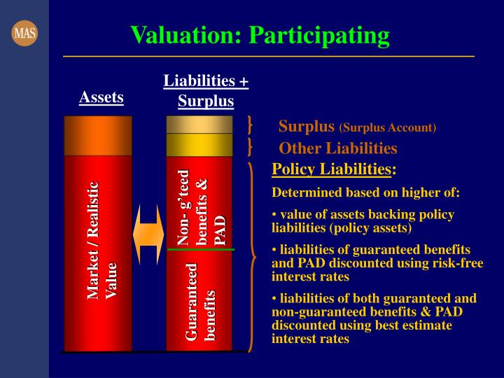 Valuation: Participating
