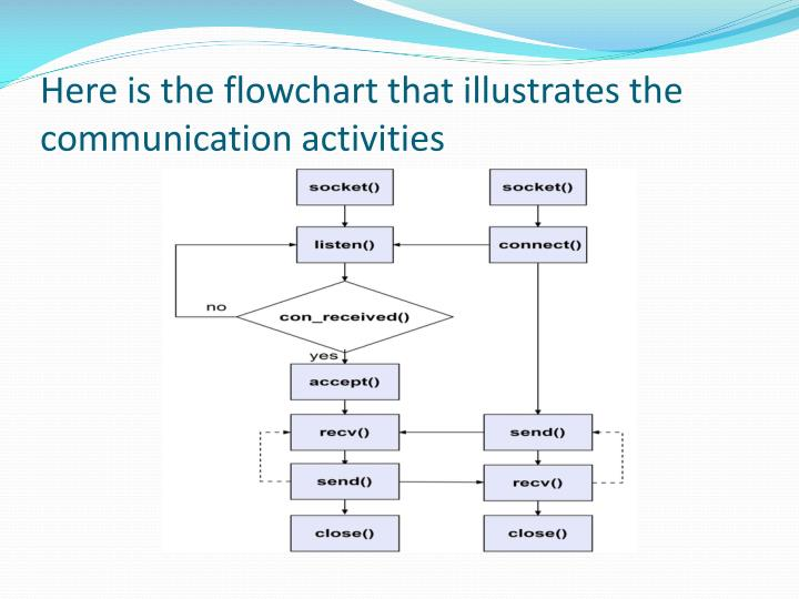 Here is the flowchart that illustrates the communication activities