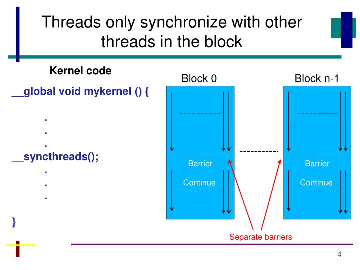 Threads only synchronize with other threads in the block