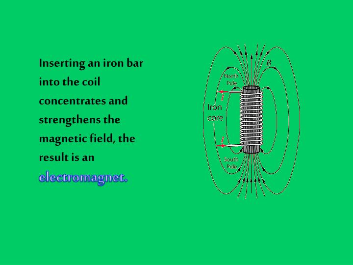 Inserting an iron bar into the coil concentrates and strengthens the magnetic field, the result is an