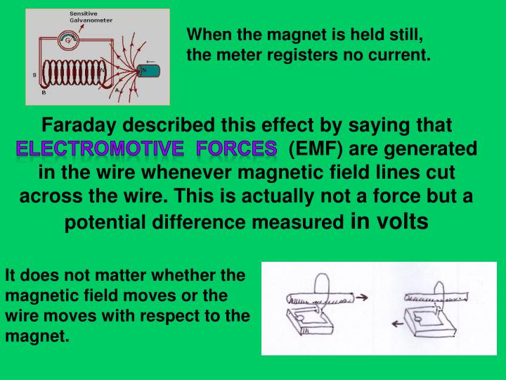 When the magnet is held still, the meter registers no current.
