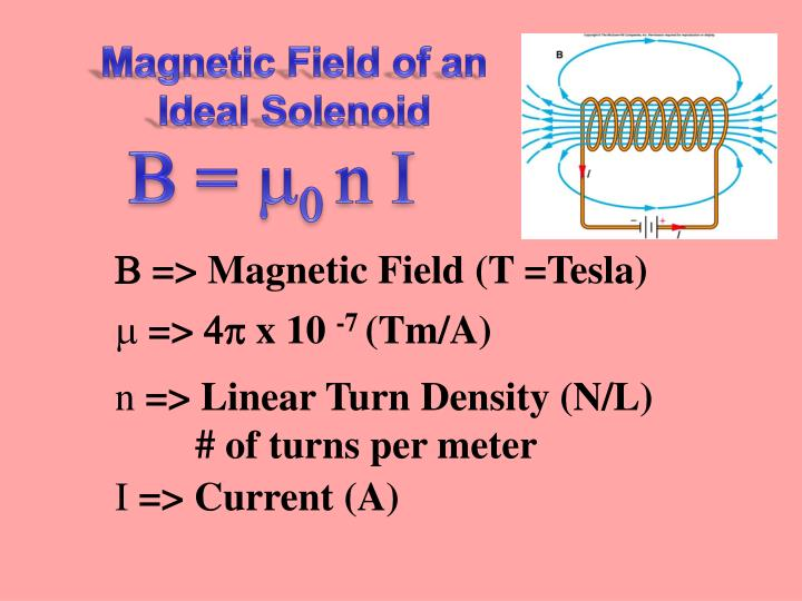Magnetic Field of an Ideal Solenoid