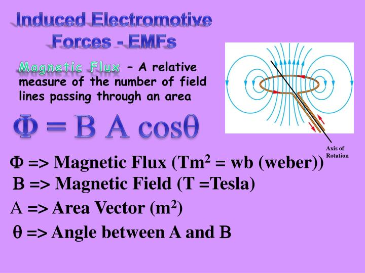 Induced Electromotive Forces - EMFs