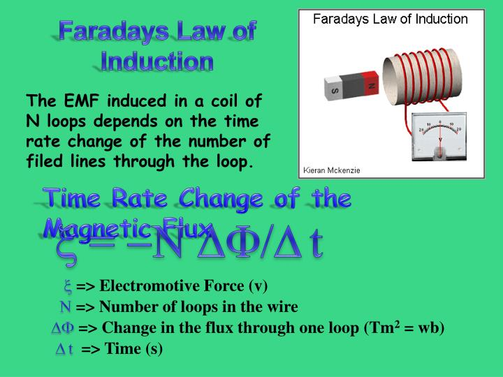 Faradays Law of Induction