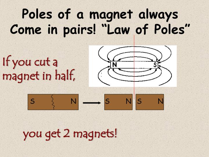 Poles of a magnet always