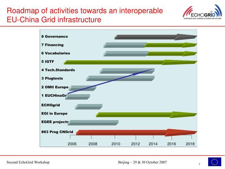 Roadmap of activities towards an interoperable EU-China Grid infrastructure