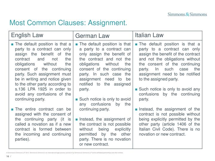 Most Common Clauses: Assignment.