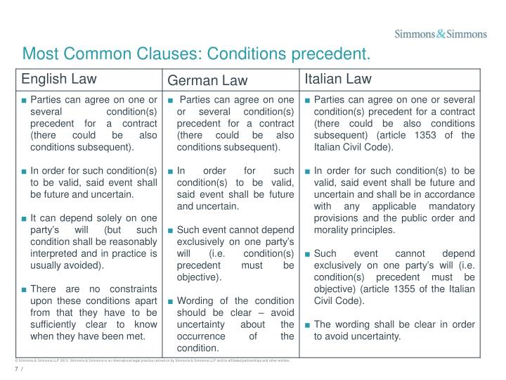 Most Common Clauses: Conditions precedent.