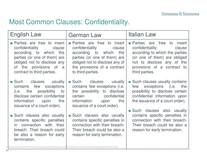 Most Common Clauses: Confidentiality.