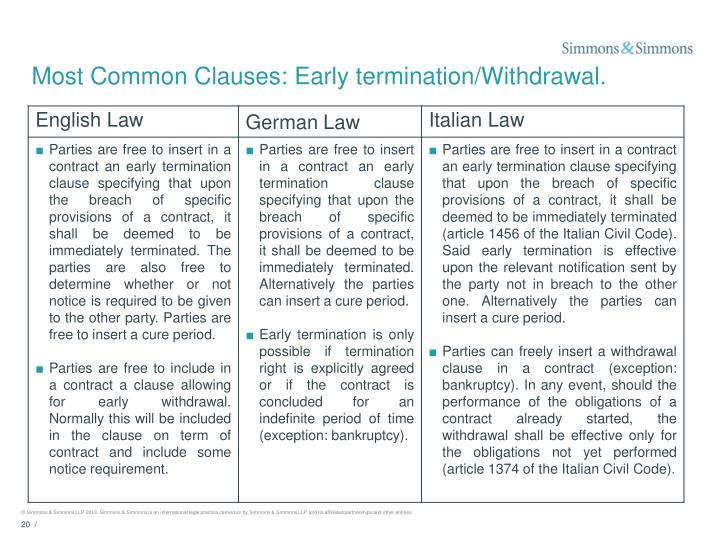 Most Common Clauses: Early termination/Withdrawal.