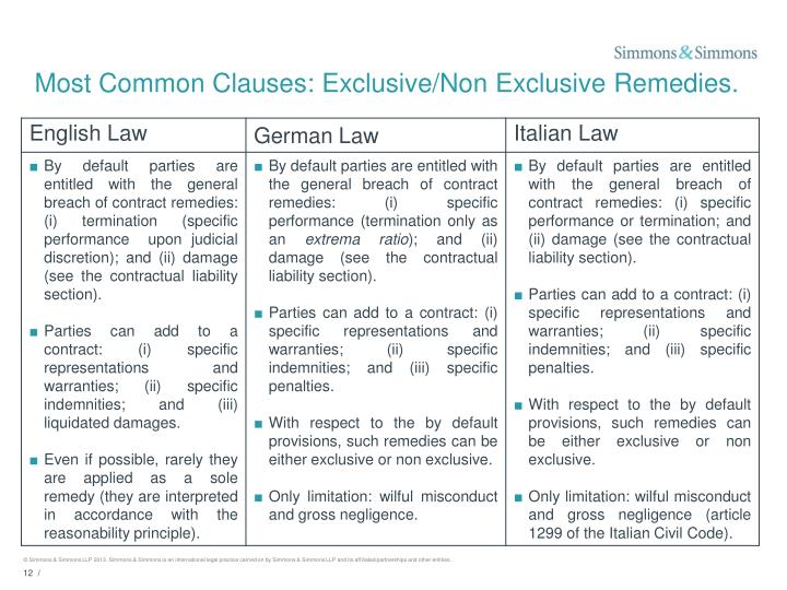 Most Common Clauses: Exclusive/Non Exclusive Remedies.