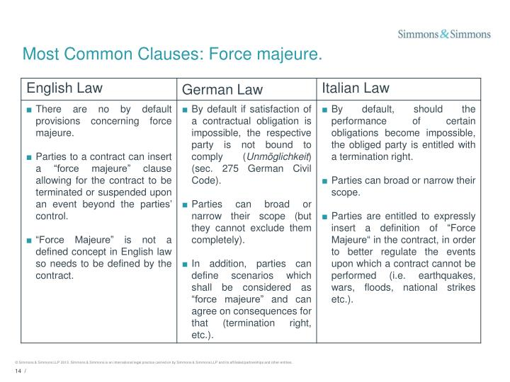 Most Common Clauses: Force majeure.