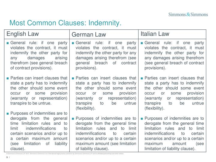 Most Common Clauses: Indemnity.