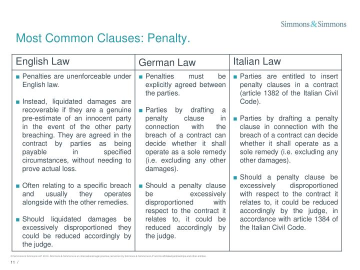 Most Common Clauses: Penalty.