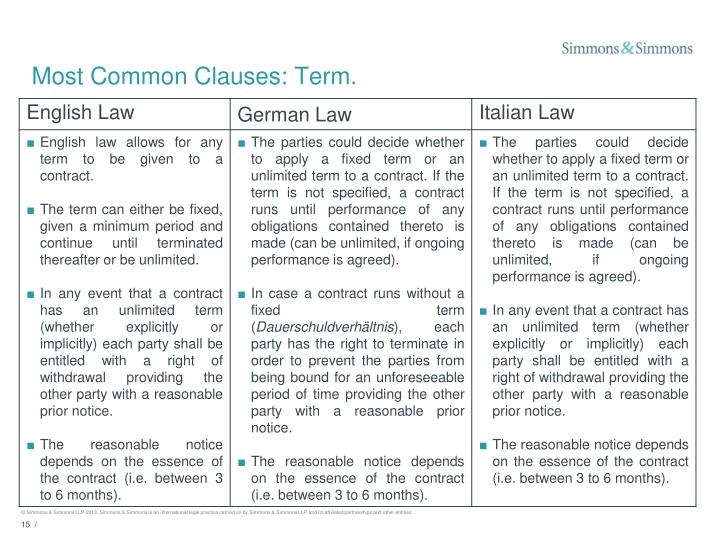 Most Common Clauses: Term.