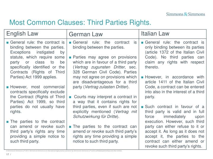 Most Common Clauses: Third Parties Rights.