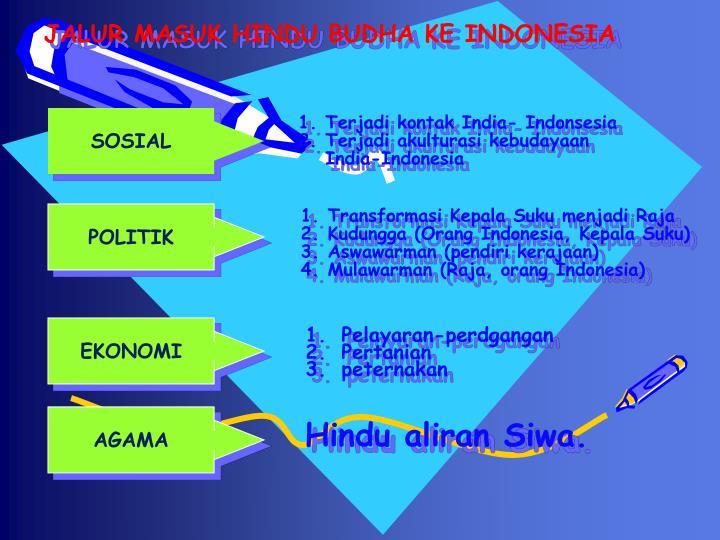 JALUR MASUK HINDU BUDHA KE INDONESIA