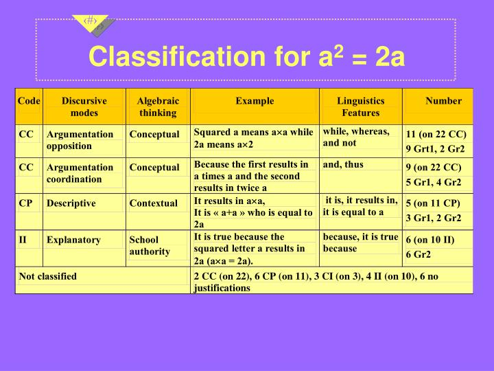 Classification for a