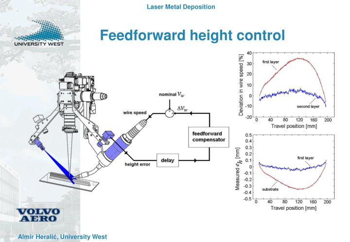 Feedforward height control