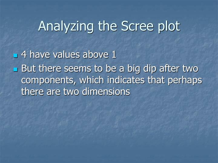 Analyzing the Scree plot