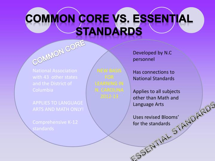 COMMON CORE VS. ESSENTIAL STANDARDS