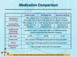 medication comparison