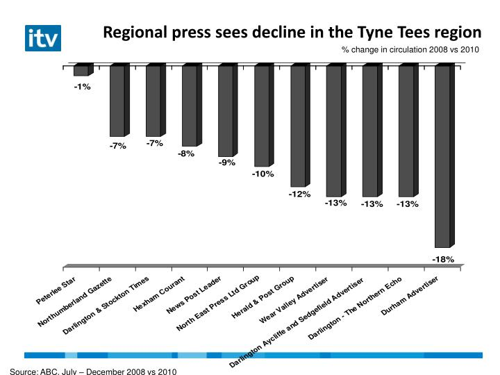 Regional press sees decline in the Tyne Tees region