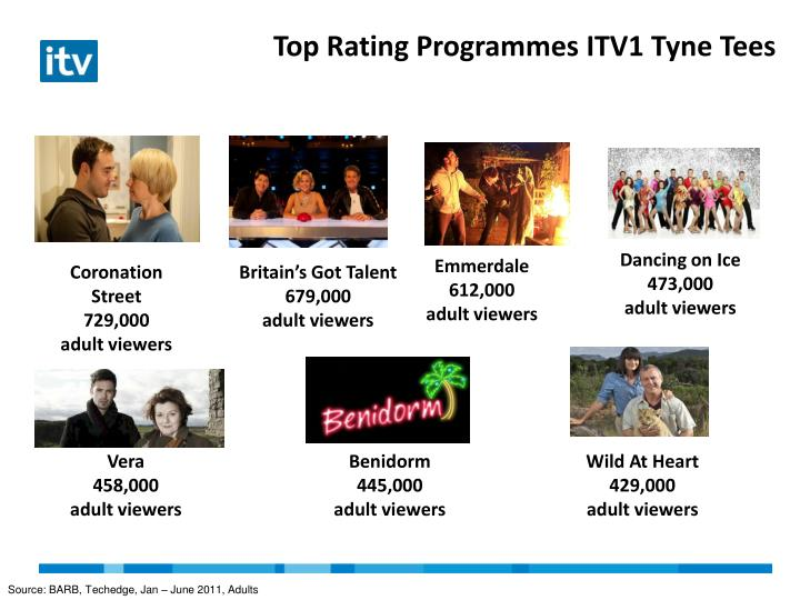 Top Rating Programmes ITV1 Tyne Tees