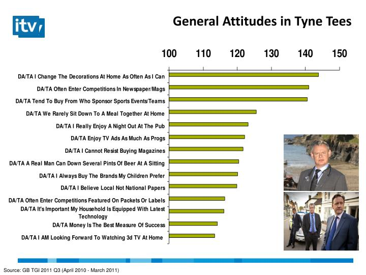 General Attitudes in Tyne Tees
