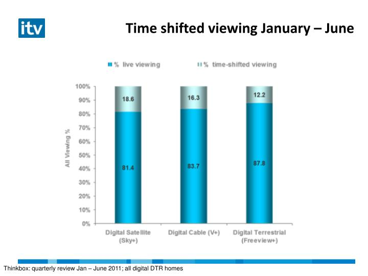 Time shifted viewing January – June