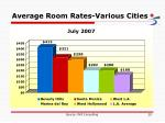 average room rates various cities