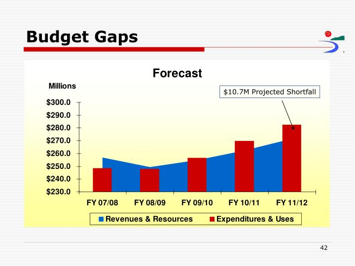 $10.7M Projected Shortfall