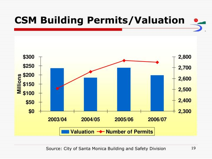 CSM Building Permits/Valuation