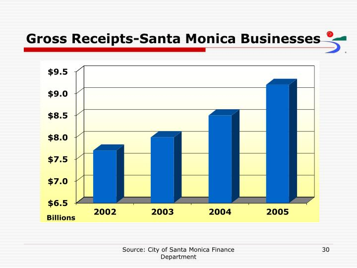 Gross Receipts-Santa Monica Businesses