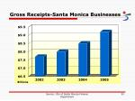 gross receipts santa monica businesses