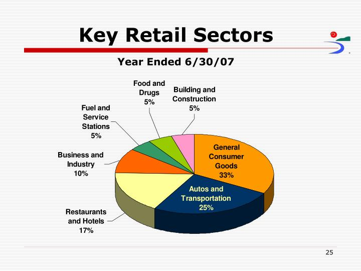 Key Retail Sectors