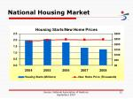 national housing market