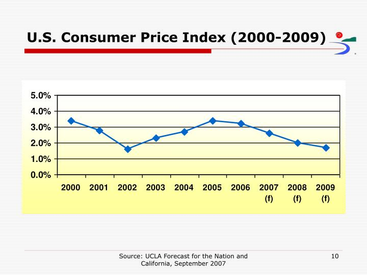 U.S. Consumer Price Index (2000-2009)