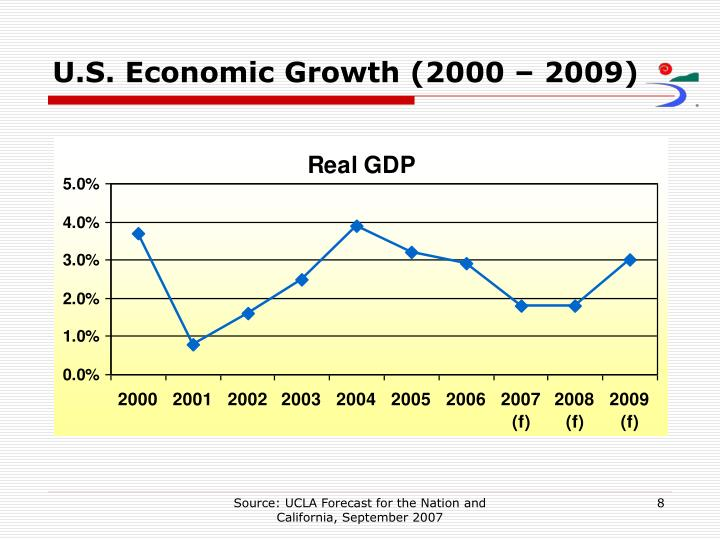 U.S. Economic Growth (2000 – 2009)