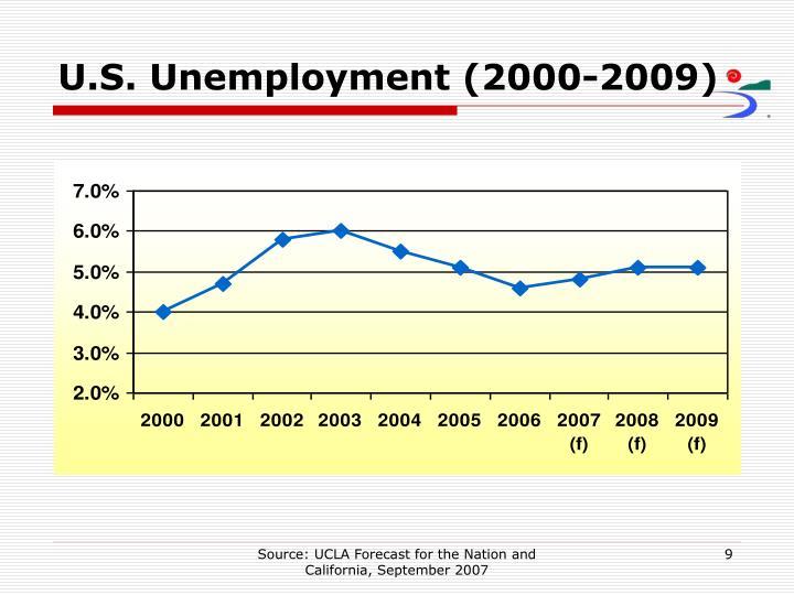 U.S. Unemployment (2000-2009)