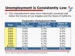 unemployment is consistently low