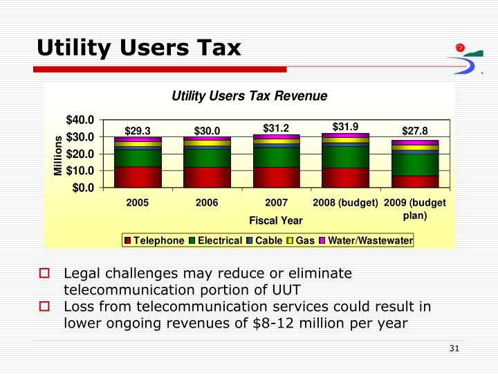 Utility Users Tax