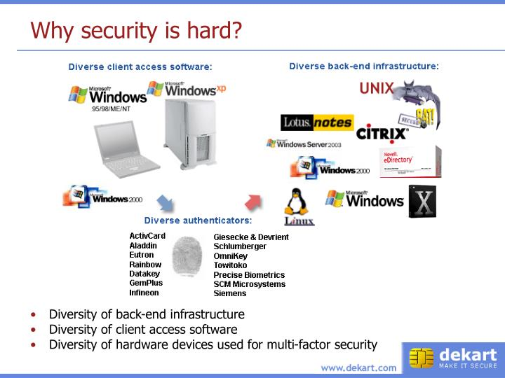 Why security is hard